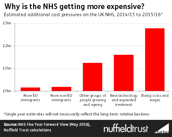 The facts: EU immigration and pressure on the NHS | The ...