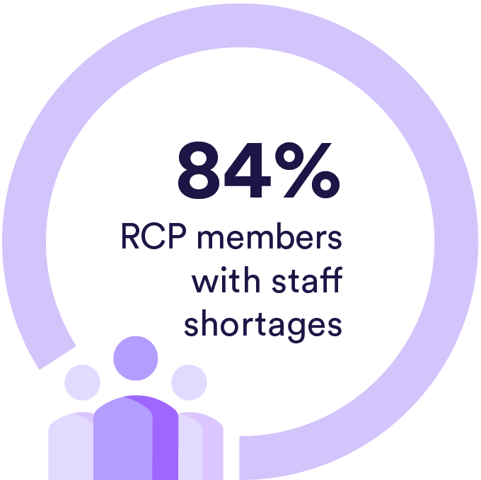 84% of RCP members with staff shortages
