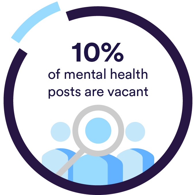 10% of mental health posts are vacant