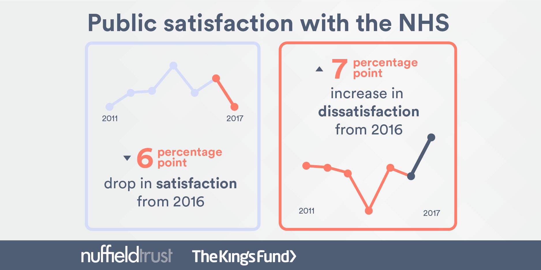 Public satisfaction with the NHS and social care in 2017: Results and  trends from the British Social Attitudes survey | The Nuffield Trust