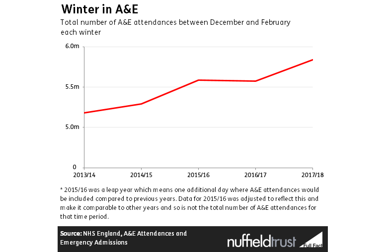 Winter 2017/18: the worst ever for the NHS? | The Nuffield Trust