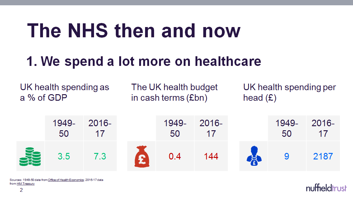 Fact and figures on the NHS at 70 presentation