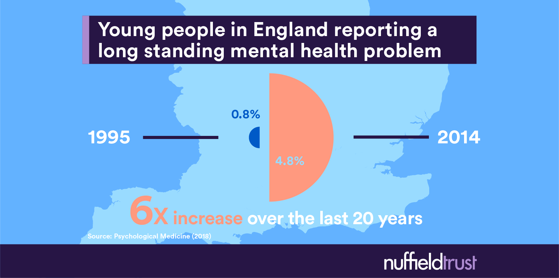 Young people in England reporting a long standing mental health problem