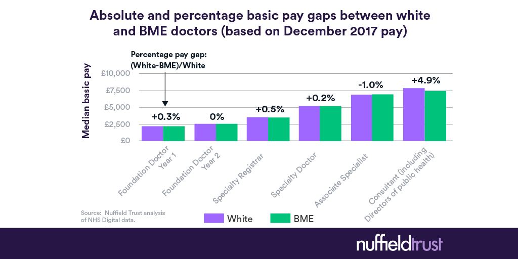 What is the ethnicity pay gap among NHS doctors? | The Nuffield Trust
