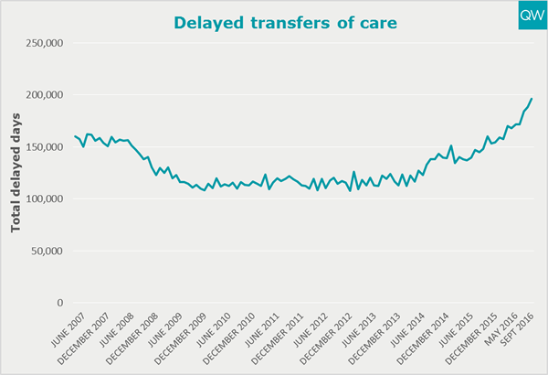 Delayed transfers of care days graph
