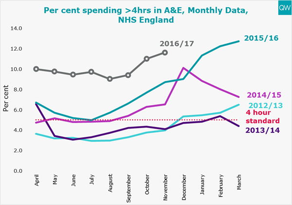 A&E 4 hours graph
