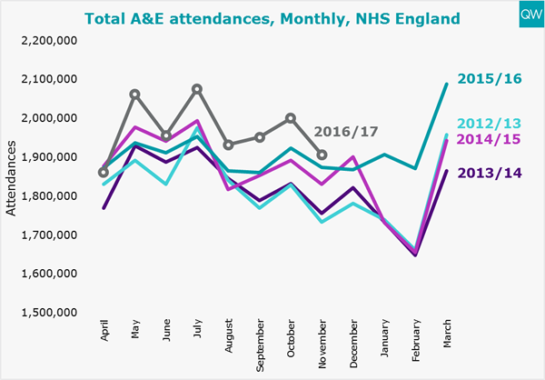 A&E monthly attendances graph