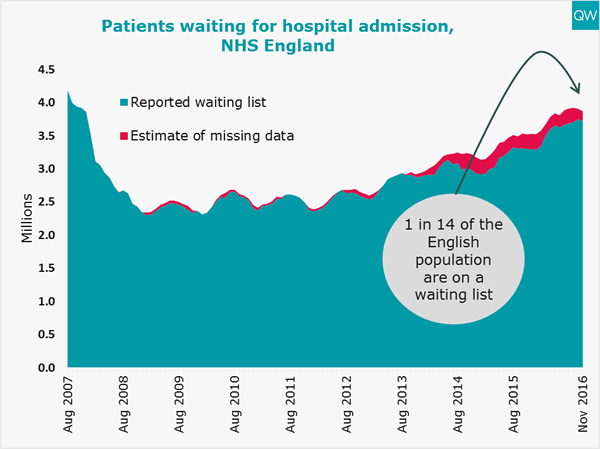 Total waiting list graph