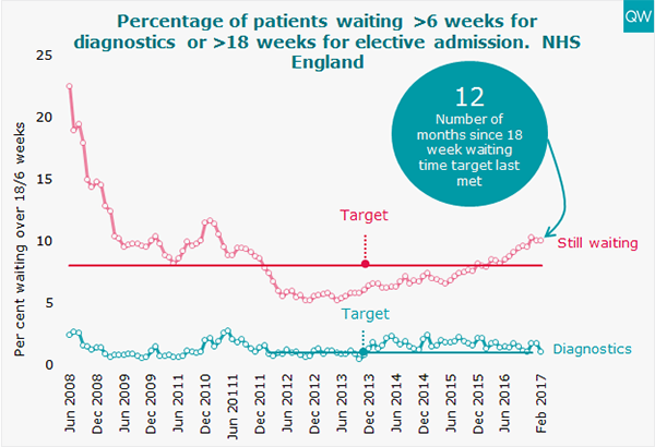 Elective waiting times graph