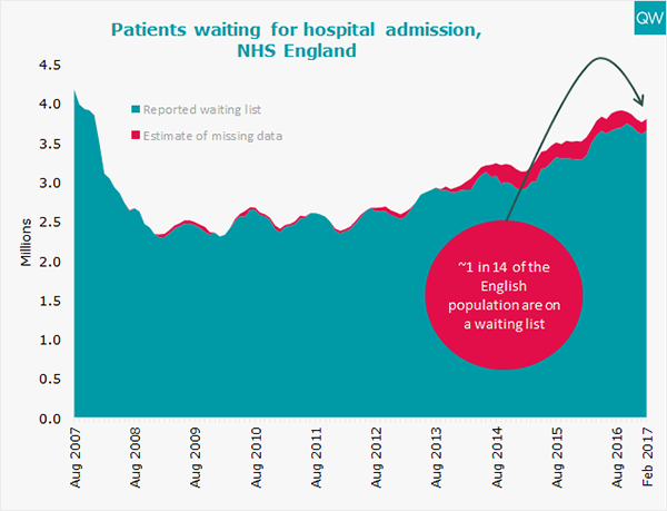 Hospital admission waits graph