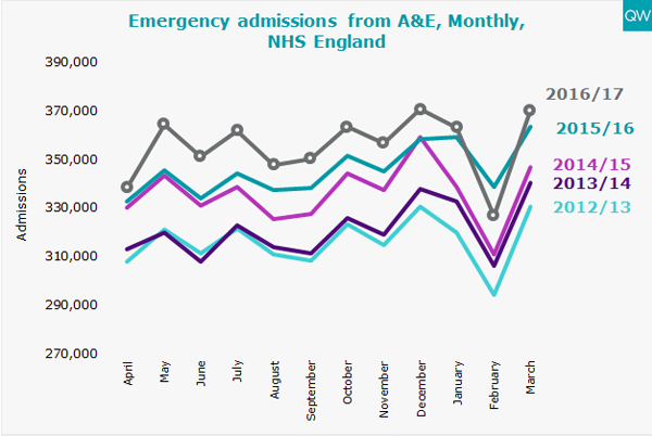 Emergency admissions graph