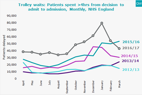 A&E trolley waits graphs