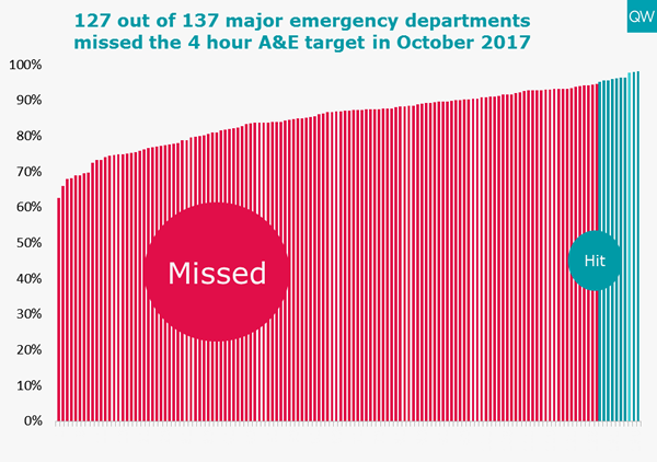 A&E trusts hitting targets graph