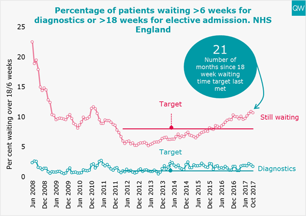 Diagnostic and elective waiting times graph