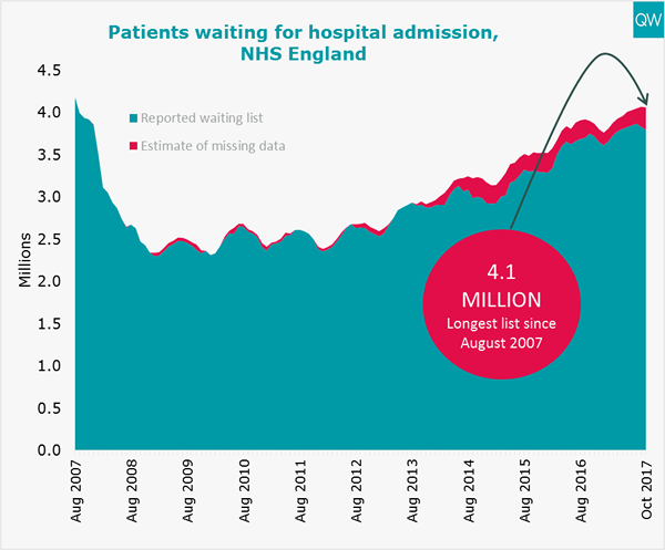 Total hospital waiting list graph
