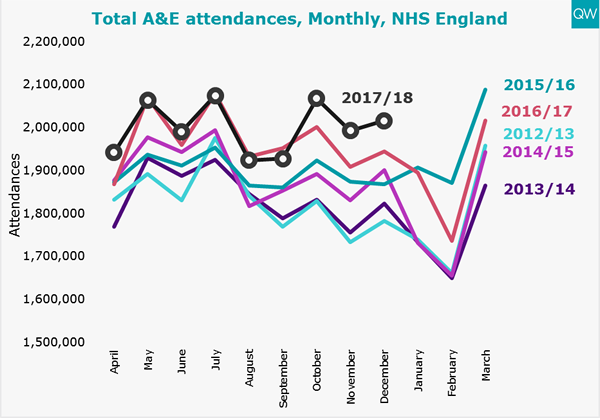 A&E attendances graph