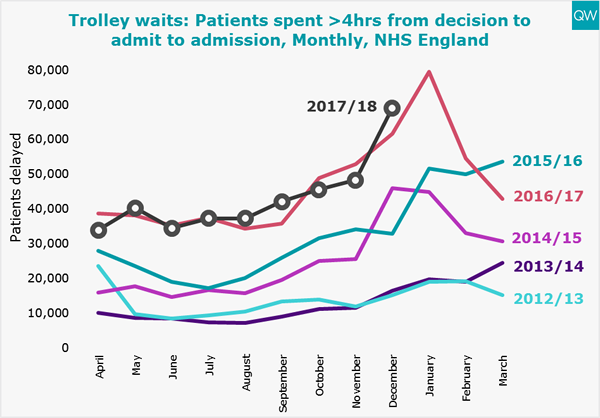 A&E trolley waits graph