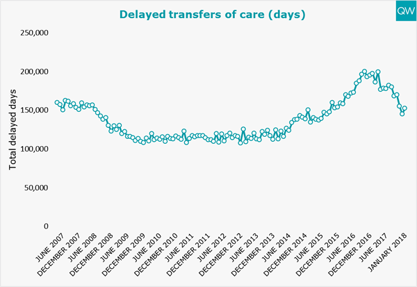Delayed transfers of care graph