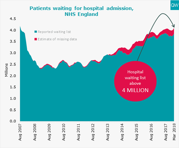 Patients waiting for hospital admission graph