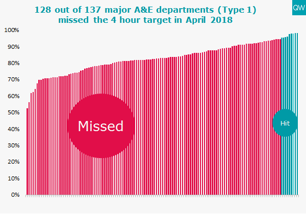 Trusts missing the A&E target