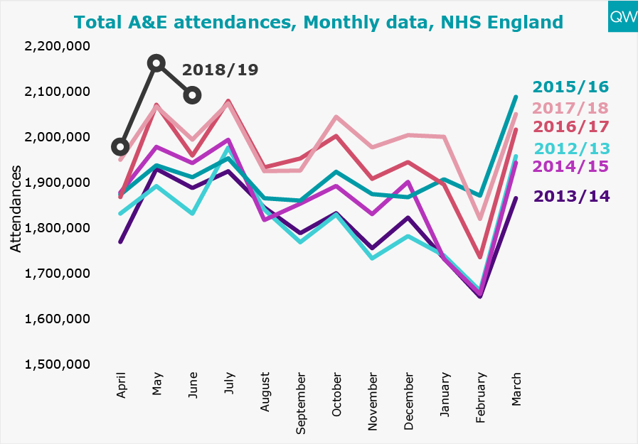 Total A&E attendances graph