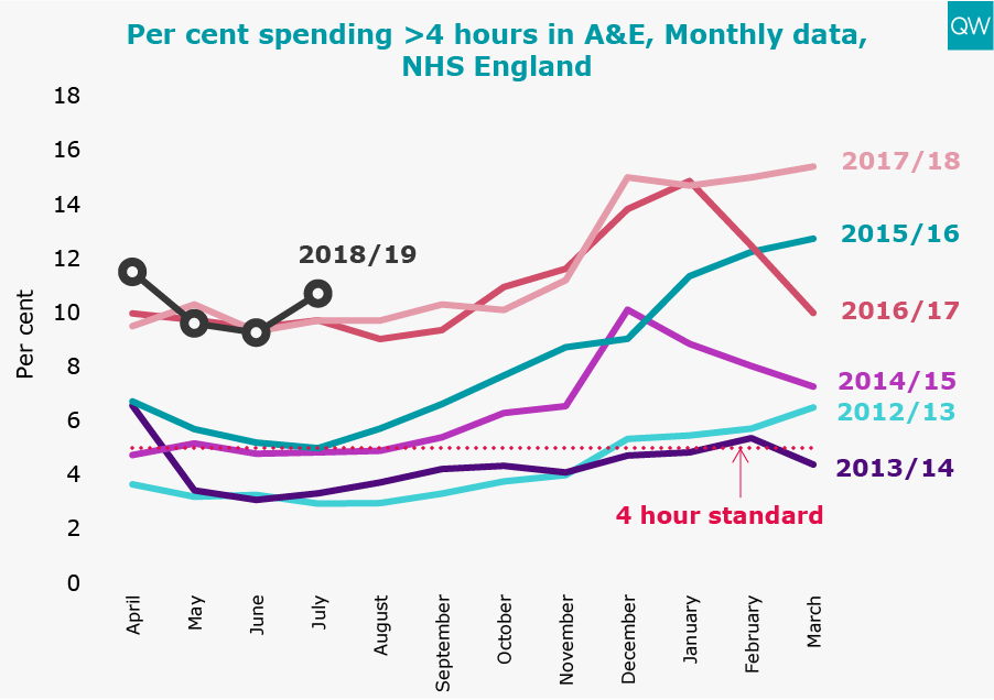 4 hours in A&E graph