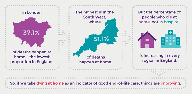Dying at home statistics graphic