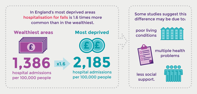 Hospitalisation for falls graphic