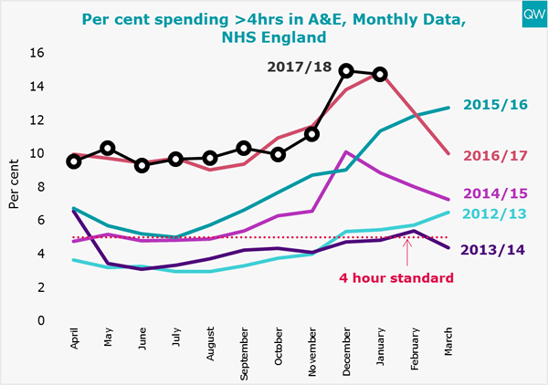 A&E waiting times graph