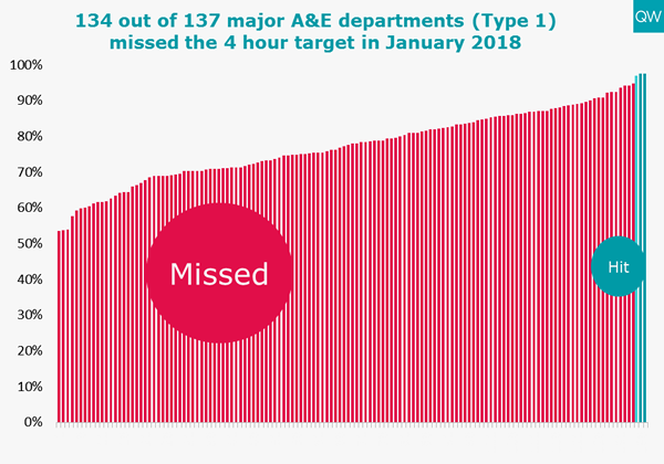 A&E missed four-hour target graph