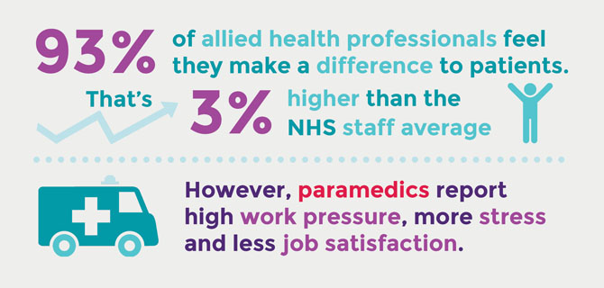 Allied health professionals graph 5
