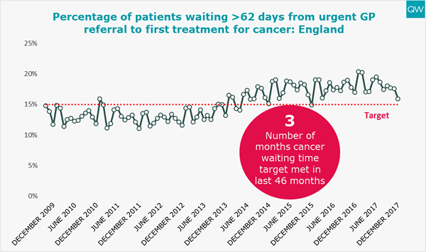 Cancer waiting times graph