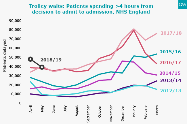 Trolley waits graph