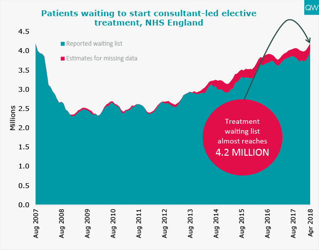 NHS waiting list graph