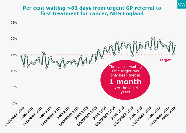GP referral waiting times graph