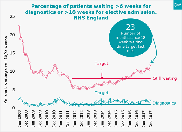 Elective and diagnostic waiting times graph