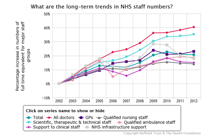 Trends in NHS staffing levels graph