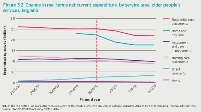 Social care spending graph