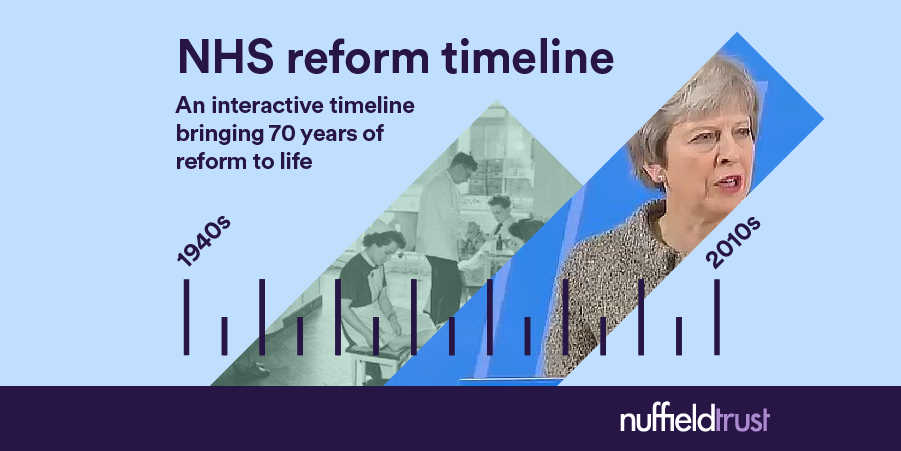NHS reform timeline | The Nuffield Trust