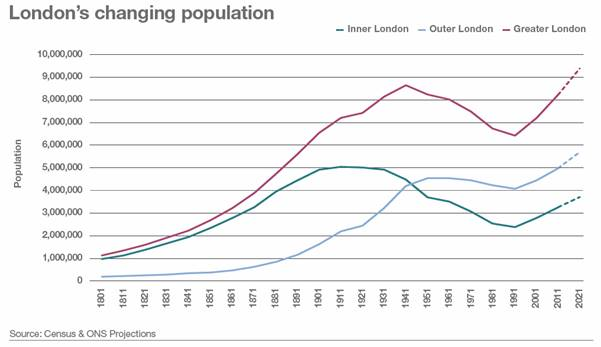 London's changing population - graph
