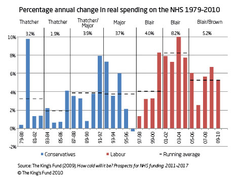NHS investment change - graph