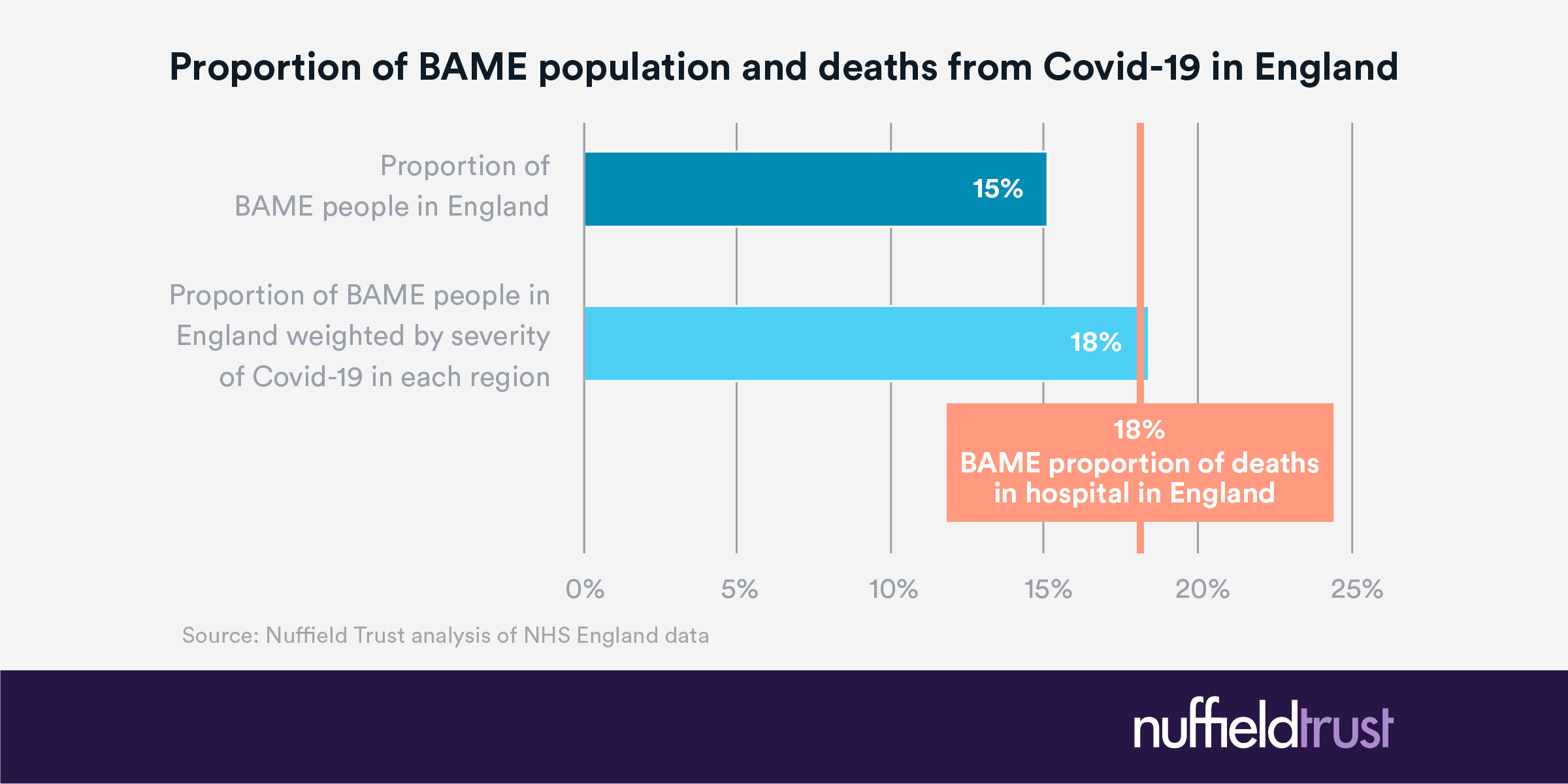 Are More Black Asian And Minority Ethnic People Dying With Covid 19 Than Might Be Expected The Nuffield Trust