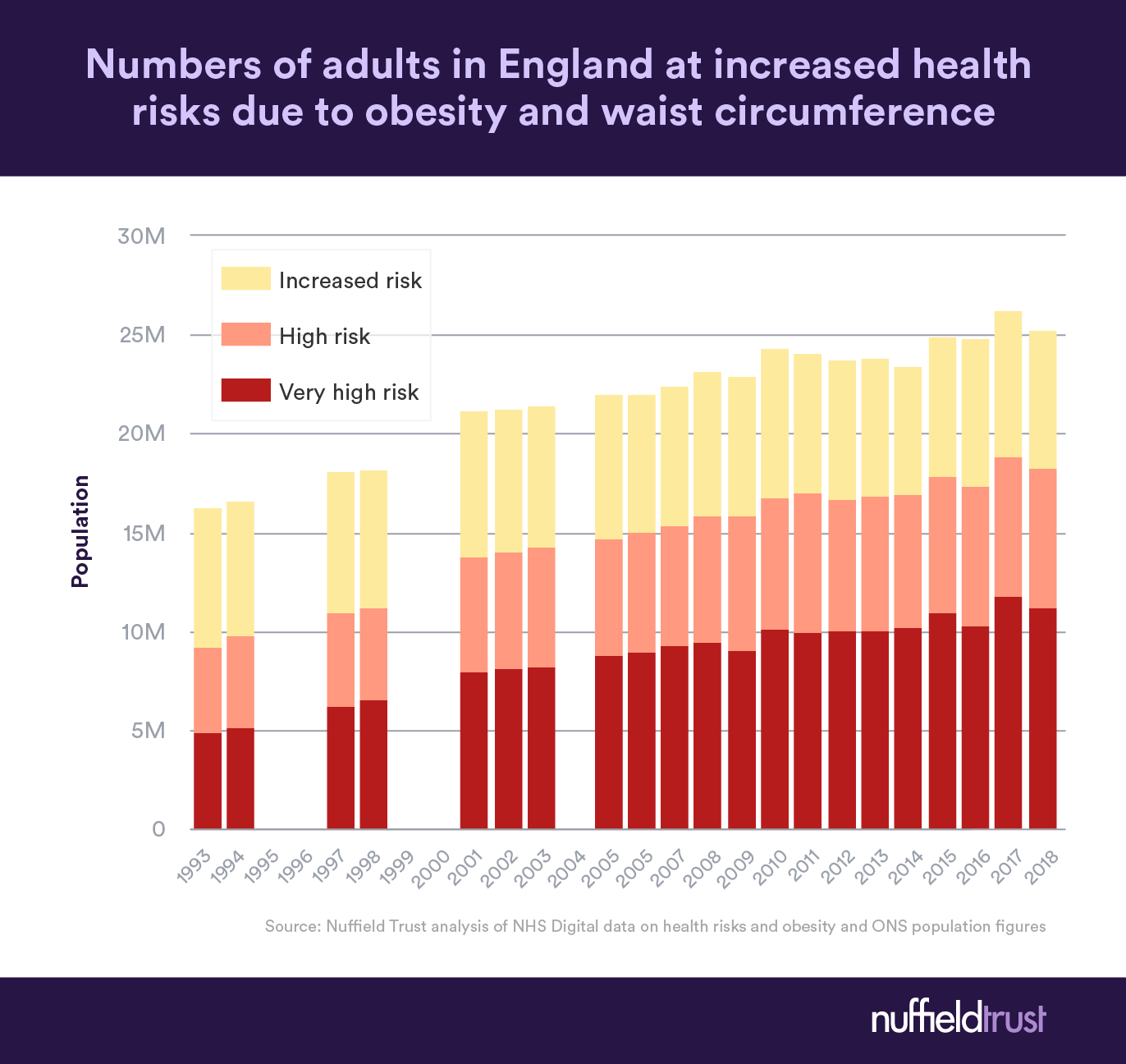 Chart of the week Millions more people with higher health risks ...