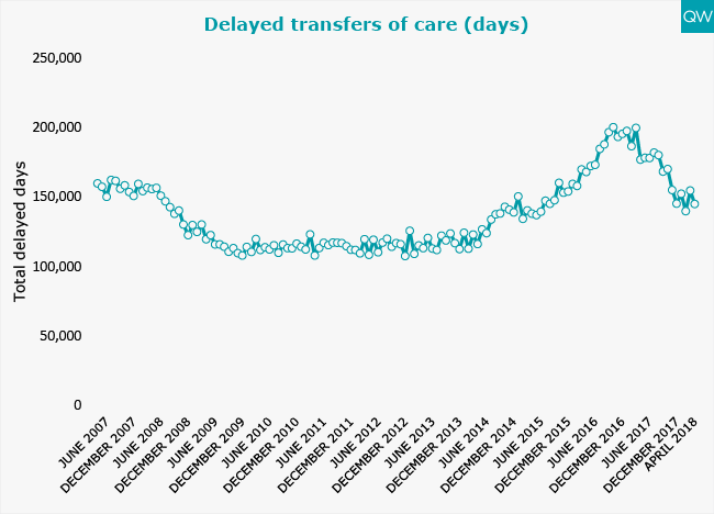 Delayed transfers of care