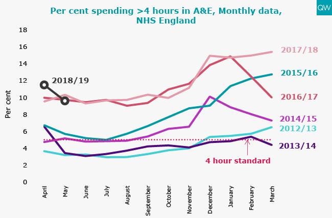 Per cent spending >4 hours in A&E, Monthly data, NHS England