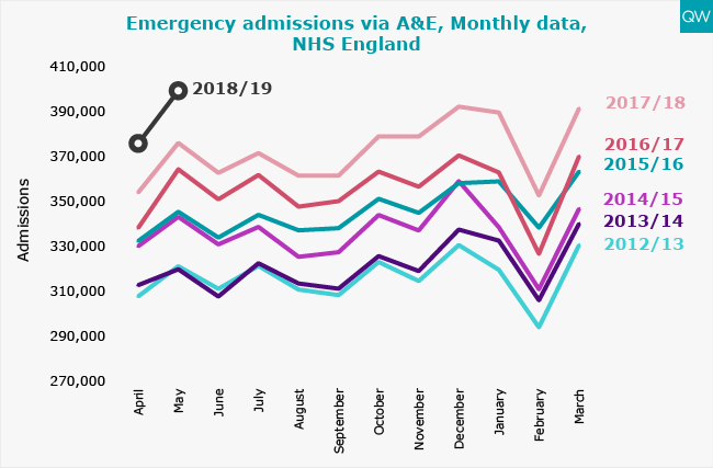Emergency admissions via A&E, Monthly data, NHS England