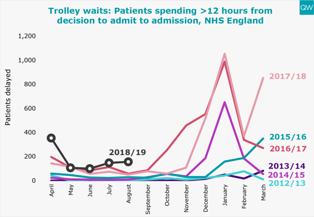 Patients spending more than 12 hours from decision to admit to admission