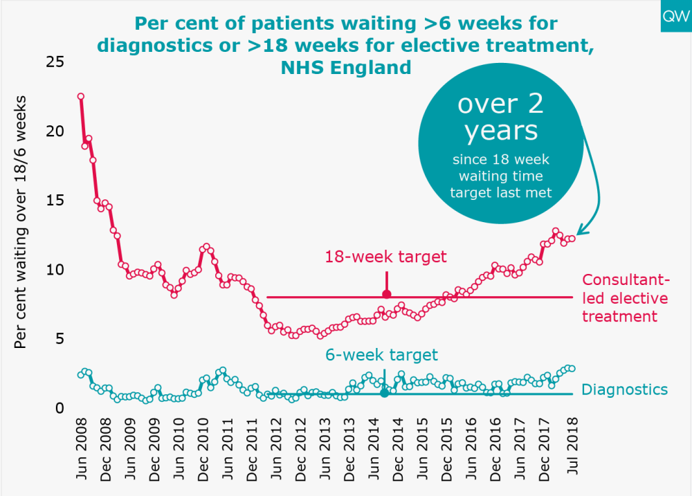 Elective and diagnostic waiting times