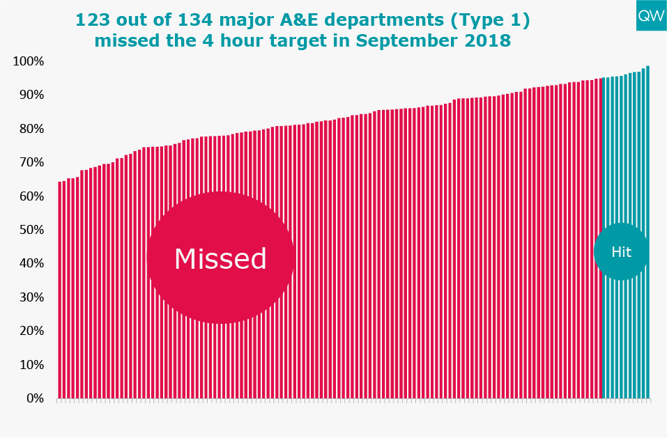 A&E missed four hour target