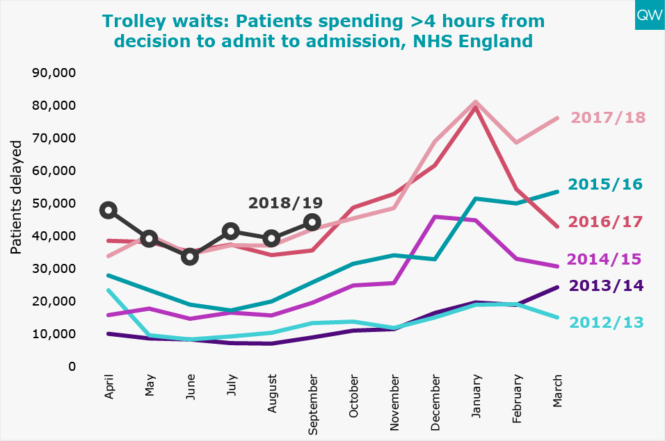 Trolley waits: Patients spending >4 hours from decision to admit to admission, NHS England